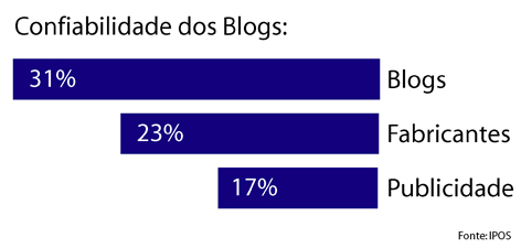 Confiabilidade dos Blogs